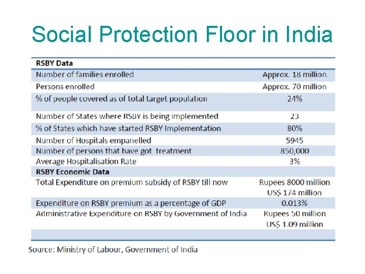 Social Protection Floor in India