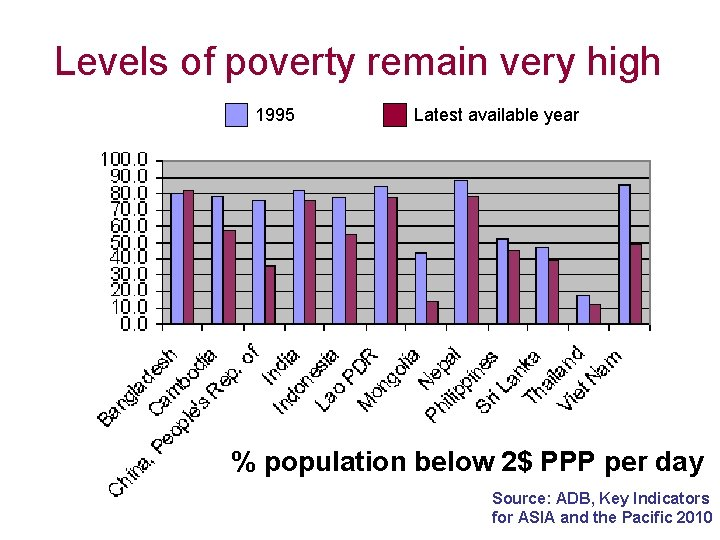 Levels of poverty remain very high 1995 Latest available year % population below 2$
