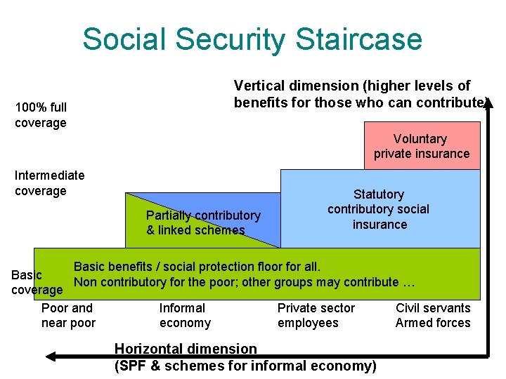 Social Security Staircase 100% full coverage Vertical dimension (higher levels of benefits for those