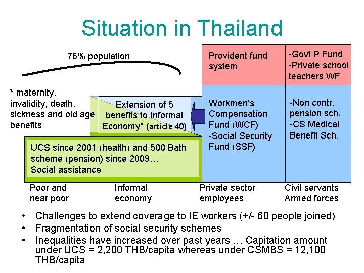 Situation in Thailand 76% population * maternity, invalidity, death, Extension of 5 sickness and