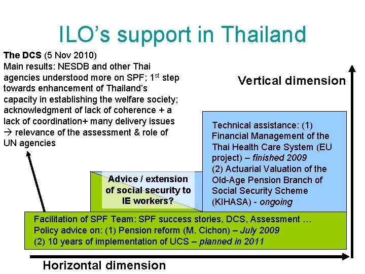 ILO's support in Thailand The DCS (5 Nov 2010) Main results: NESDB and other