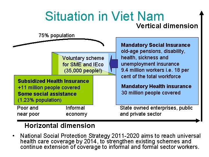 Situation in Viet Nam Vertical dimension 75% population Voluntary scheme for SME and IEco