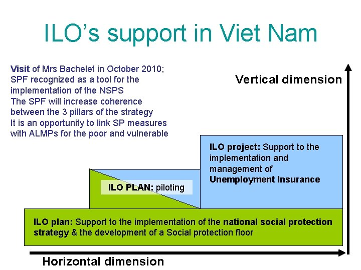 ILO's support in Viet Nam Visit of Mrs Bachelet in October 2010; SPF recognized