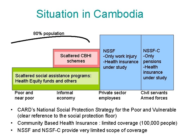 Situation in Cambodia 80% population Scattered CBHI schemes NSSF -Only work injury -Health insurance