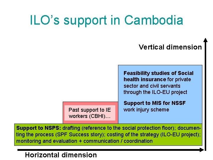 ILO's support in Cambodia Vertical dimension Feasibility studies of Social health insurance for private