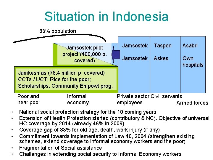 Situation in Indonesia 83% population Jamsostek pilot project (400, 000 p. covered) Jamsostek Taspen