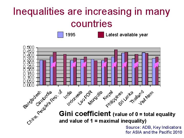 Inequalities are increasing in many countries 1995 Latest available year Gini coefficient (value of