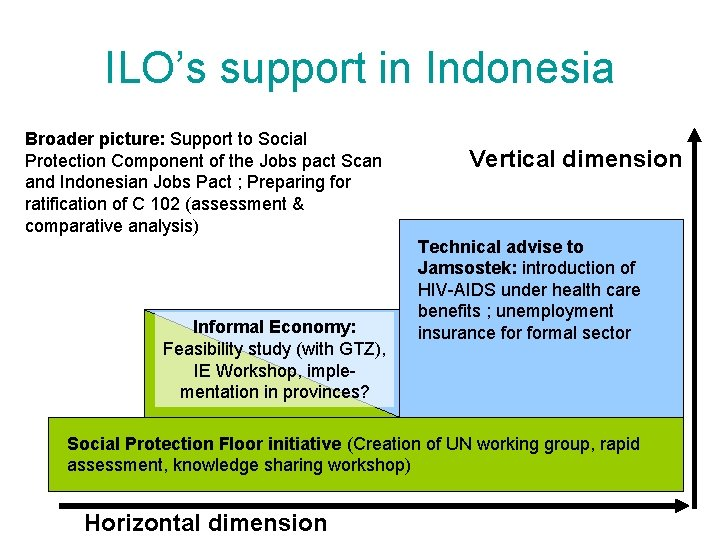 ILO's support in Indonesia Broader picture: Support to Social Protection Component of the Jobs