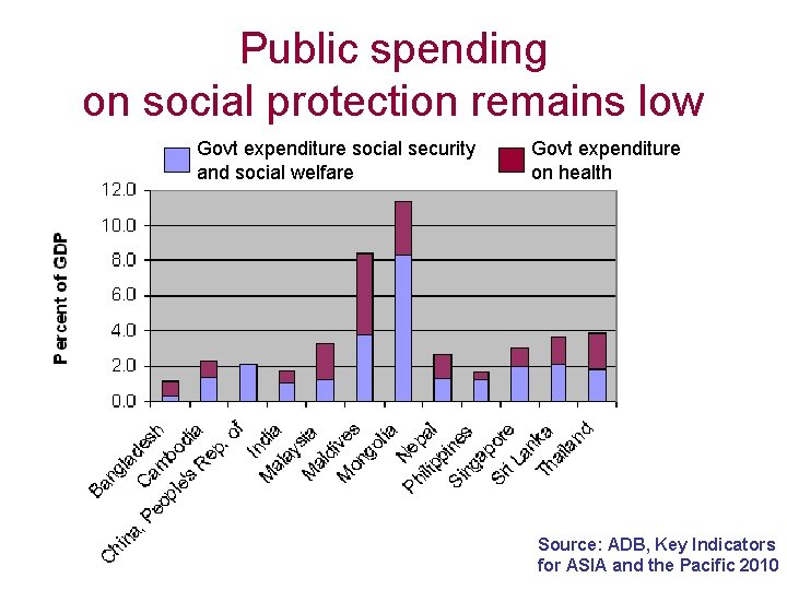 Public spending on social protection remains low Govt expenditure social security and social welfare