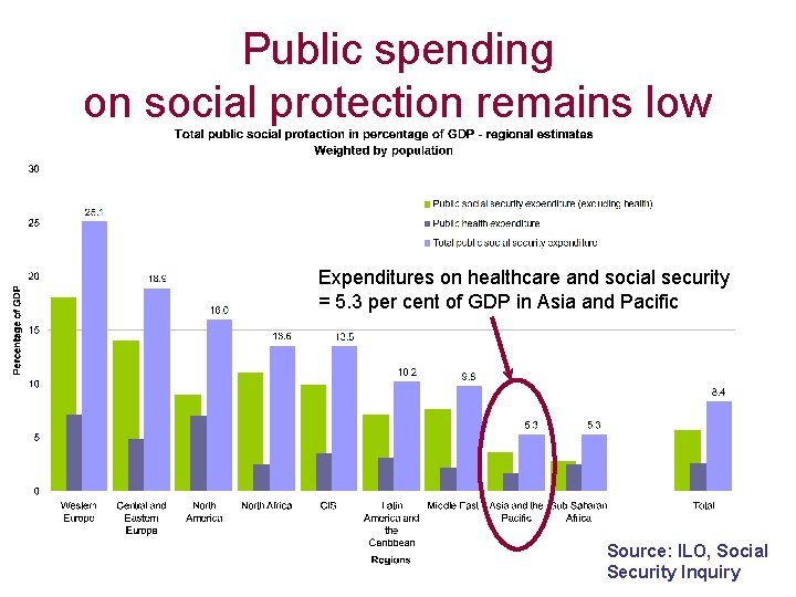 Public spending on social protection remains low Expenditures on healthcare and social security =