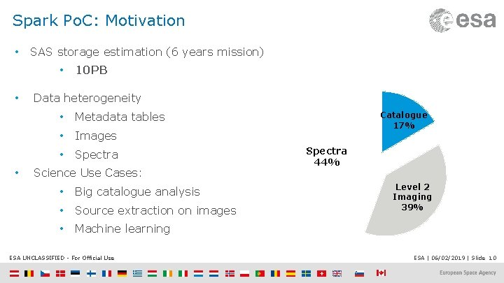 Spark Po. C: Motivation • SAS storage estimation (6 years mission) • • •