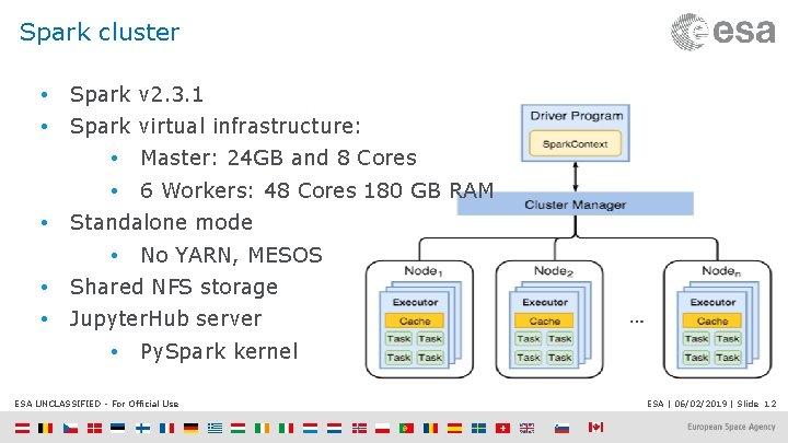 Spark cluster • Spark v 2. 3. 1 • Spark virtual infrastructure: • •