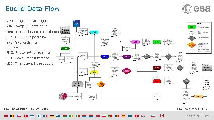Euclid Data Flow VIS: images + catalogue NIR: images + catalogue MER: Mosaic image