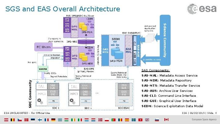 SGS and EAS Overall Architecture SAS Components: SAS-MAL: Metadata Access Service SAS-MDR: Metadata Repository