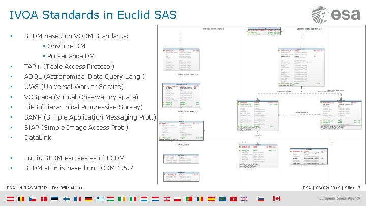 IVOA Standards in Euclid SAS • SEDM based on VODM Standards: • Obs. Core