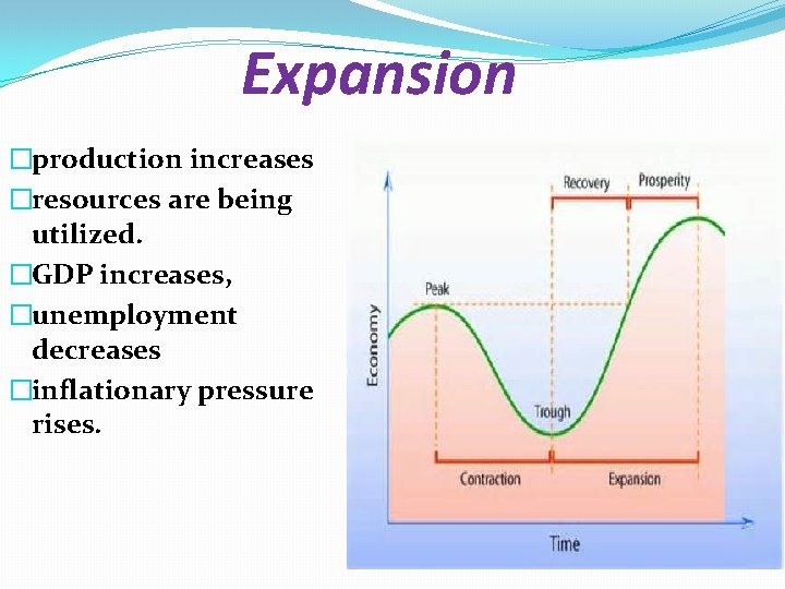 Expansion �production increases �resources are being utilized. �GDP increases, �unemployment decreases �inflationary pressure rises.