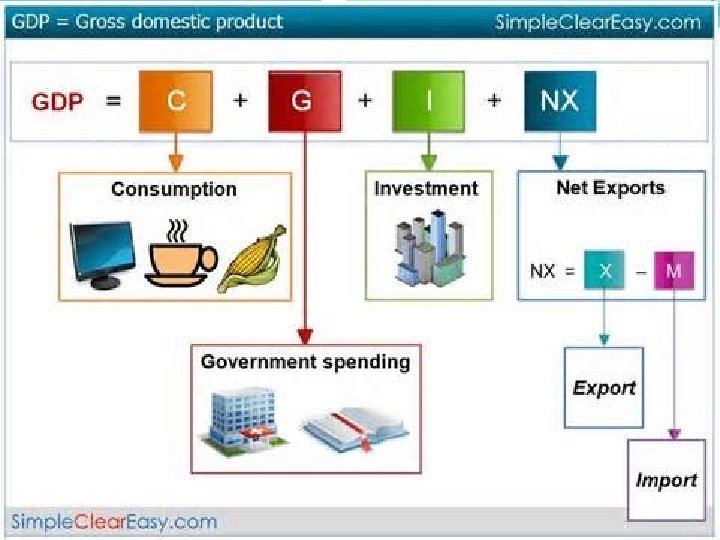 Y = C+ I+ G+ XM National GDP Is composed of Consumption by households