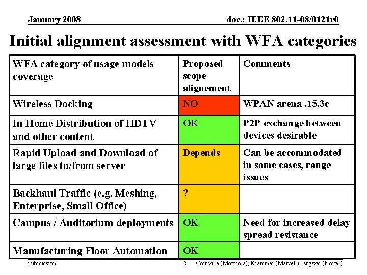 January 2008 doc. : IEEE 802. 11 -08/0121 r 0 Initial alignment assessment with