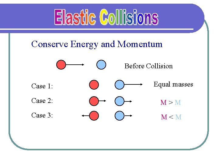 Conserve Energy and Momentum Before Collision Case 1: Equal masses Case 2: M>M Case