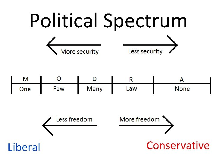 Political Spectrum Liberal Conservative