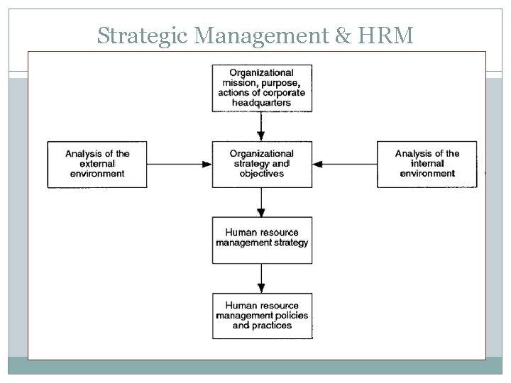 Strategic Management & HRM