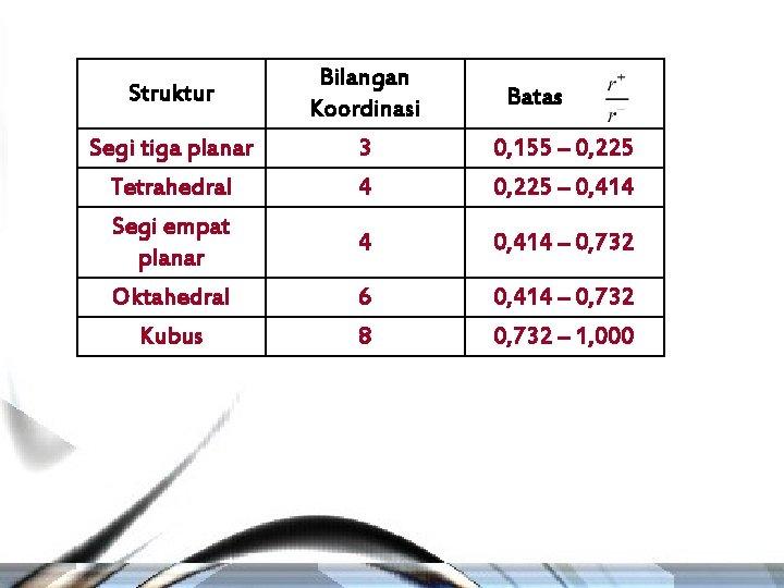 Struktur Bilangan Koordinasi Segi tiga planar 3 0, 155 – 0, 225 Tetrahedral Segi
