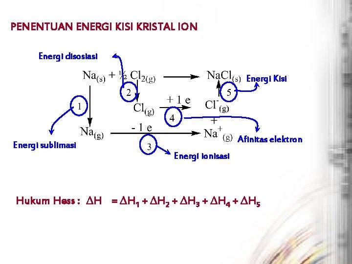 PENENTUAN ENERGI KISI KRISTAL ION Energi disosiasi Energi Kisi Afinitas elektron Energi sublimasi Energi