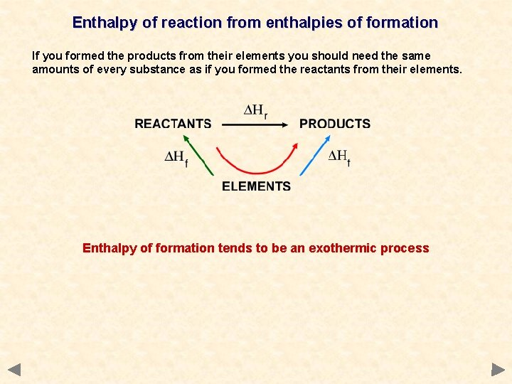 Enthalpy of reaction from enthalpies of formation If you formed the products from their