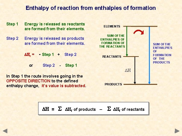 Enthalpy of reaction from enthalpies of formation Step 1 Energy is released as reactants