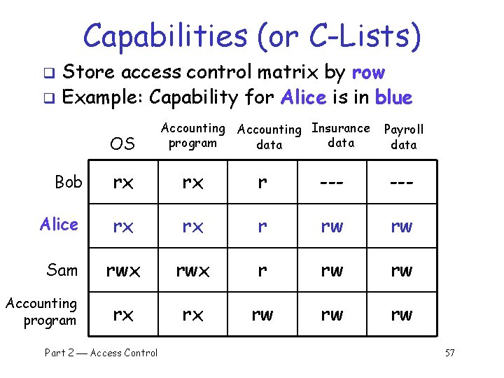 Capabilities (or C-Lists) Store access control matrix by row q Example: Capability for Alice