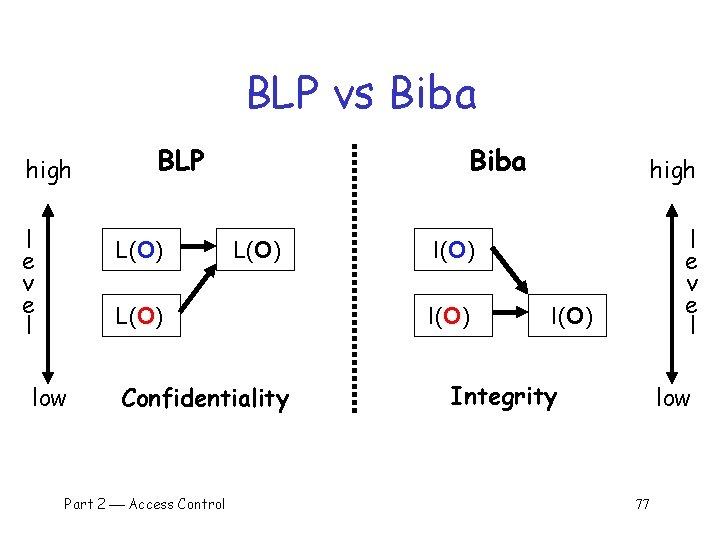 BLP vs Biba high l e v e l BLP L(O) Biba L(O) low