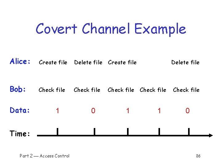 Covert Channel Example Alice: Create file Delete file Create file Bob: Check file Data: