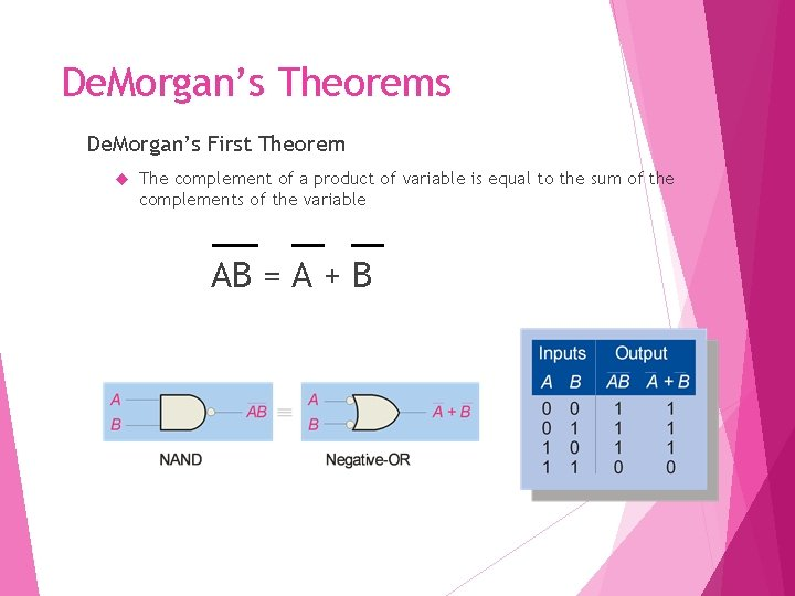 De. Morgan's Theorems De. Morgan's First Theorem The complement of a product of variable