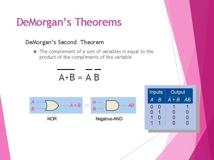 De. Morgan's Theorems De. Morgan's Second Theorem The complement of a sum of variables