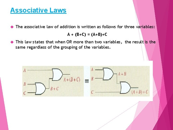 Associative Laws The associative law of addition is written as follows for three variables: