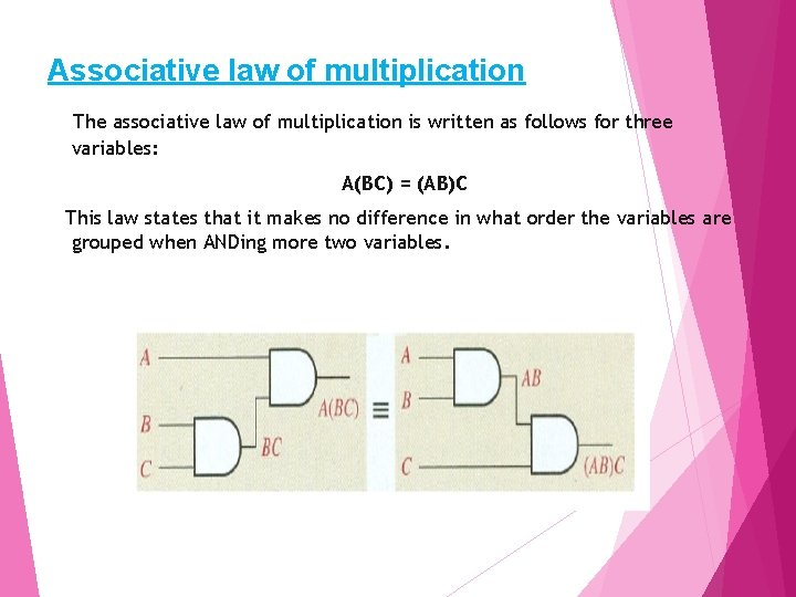 Associative law of multiplication The associative law of multiplication is written as follows for