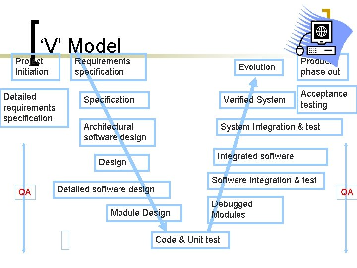 'V' Model Project Initiation Detailed requirements specification Requirements specification Evolution Specification Verified System Architectural
