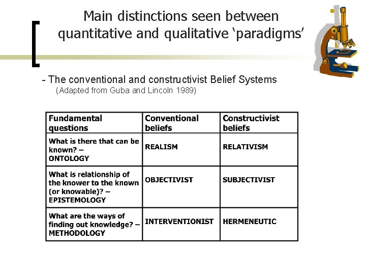 Main distinctions seen between quantitative and qualitative 'paradigms' - The conventional and constructivist Belief