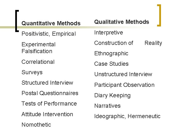 Quantitative Methods Qualitative Methods Positivistic, Empirical Interpretive Experimental Falsification Construction of Correlational Case Studies