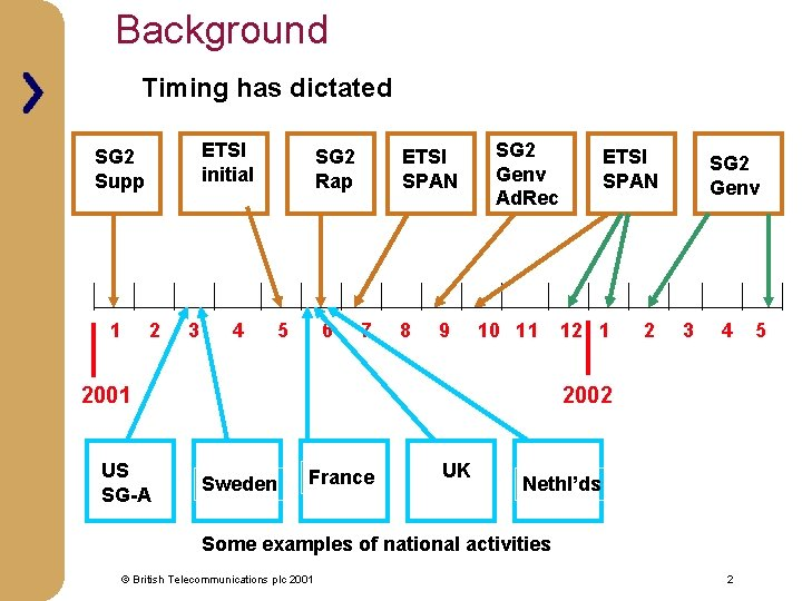 Background Timing has dictated ETSI initial SG 2 Supp 1 2 3 4 SG