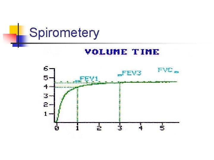 Spirometery