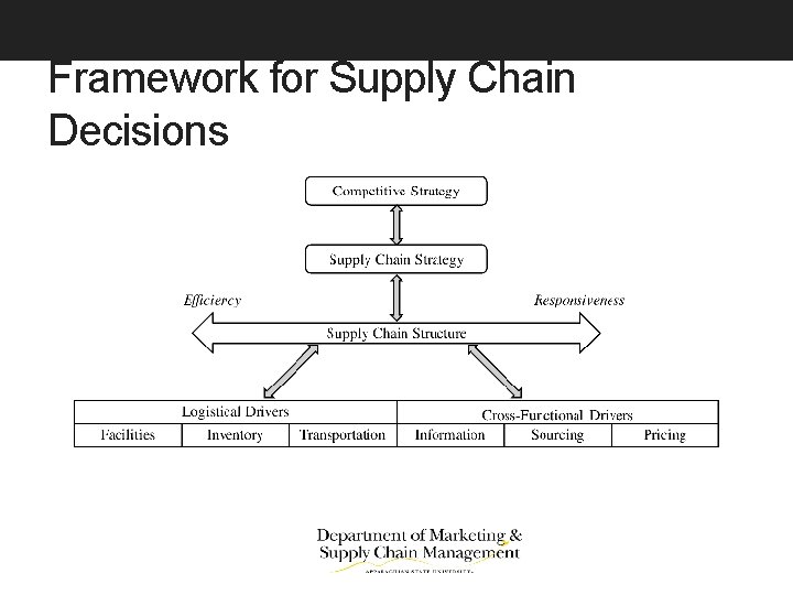 Framework for Supply Chain Decisions