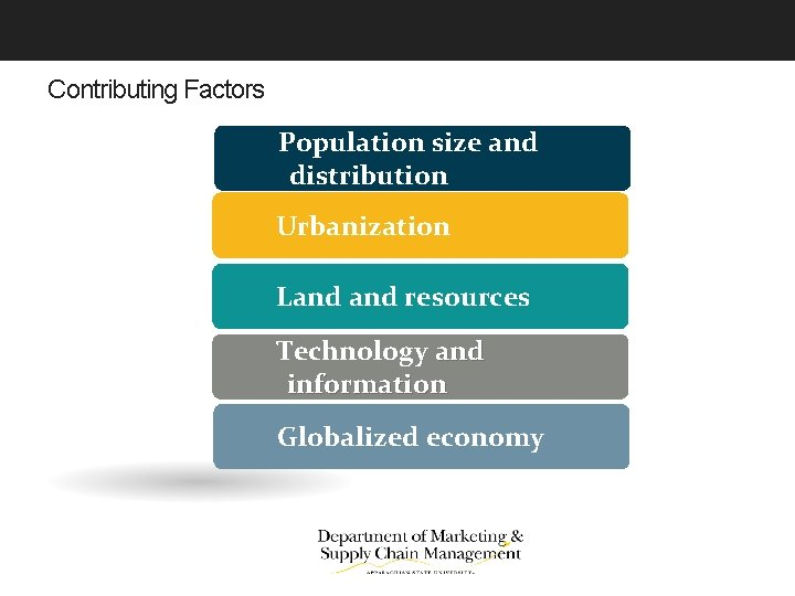 Contributing Factors Population size and distribution Urbanization Land resources Technology and information Globalized economy