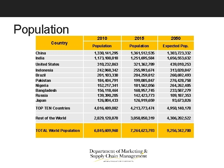 Population Country China India 2010 2015 2050 Population Expected Pop. 1, 330, 141, 295