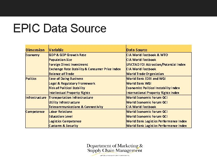 EPIC Data Source Dimension Variable Data Source Economy Politics Infrastructure Competence GDP & GDP