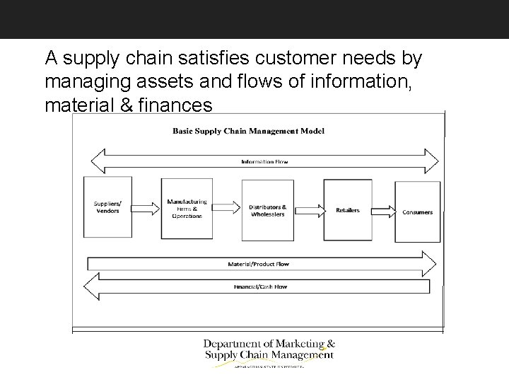 A supply chain satisfies customer needs by managing assets and flows of information, material