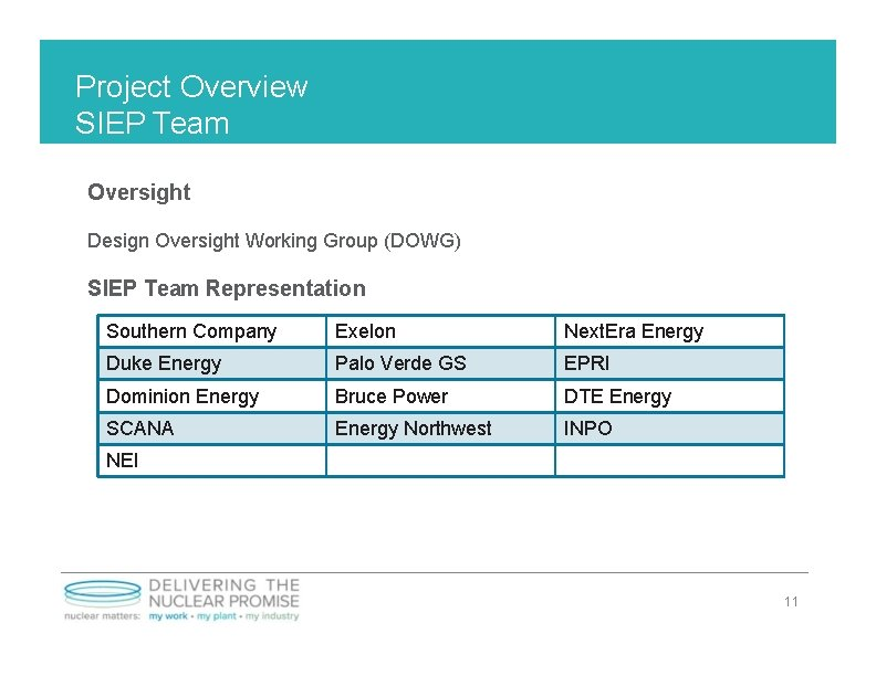 Project Overview SIEP Team Oversight Design Oversight Working Group (DOWG) SIEP Team Representation Southern