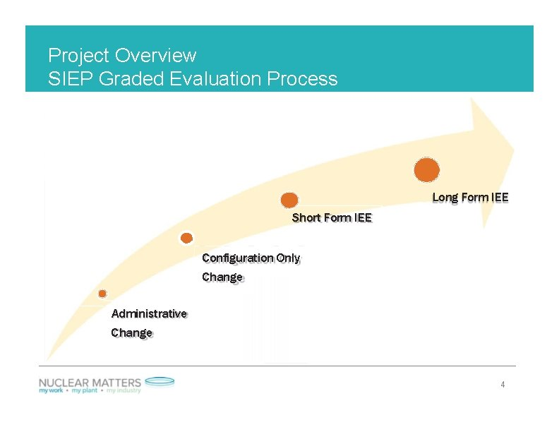 Project Overview SIEP Graded Evaluation Process Long Form IEE Short Form IEE Configuration Only