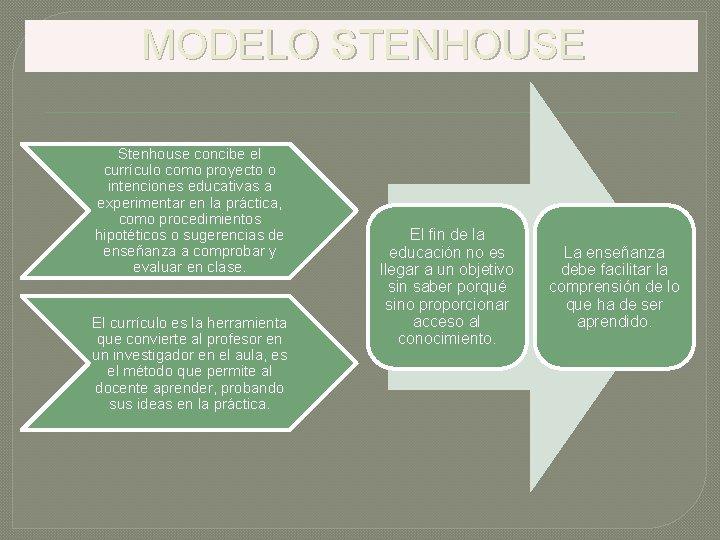 MODELO STENHOUSE Stenhouse concibe el currículo como proyecto o intenciones educativas a experimentar en