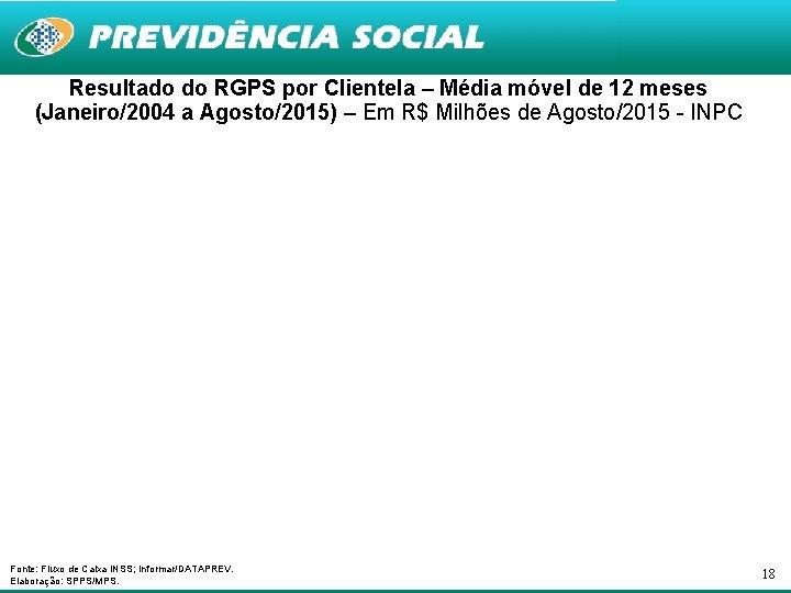 Resultado do RGPS por Clientela – Média móvel de 12 meses (Janeiro/2004 a Agosto/2015)